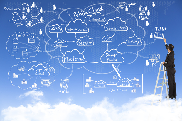 business-cloudservices-flowchart-thinkstock-100526810-primary.idge