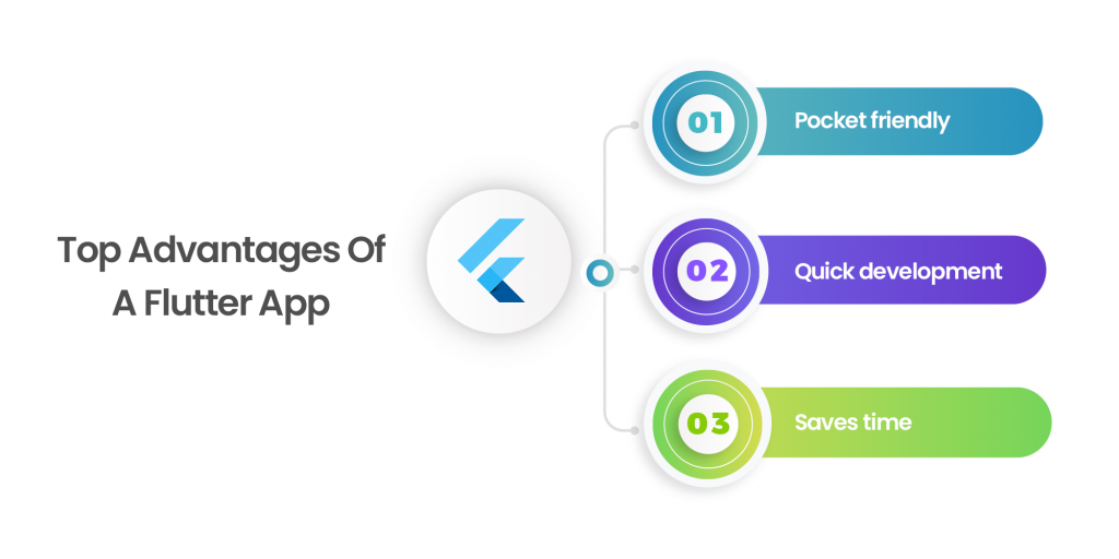 Top Advantages Of A Flutter App