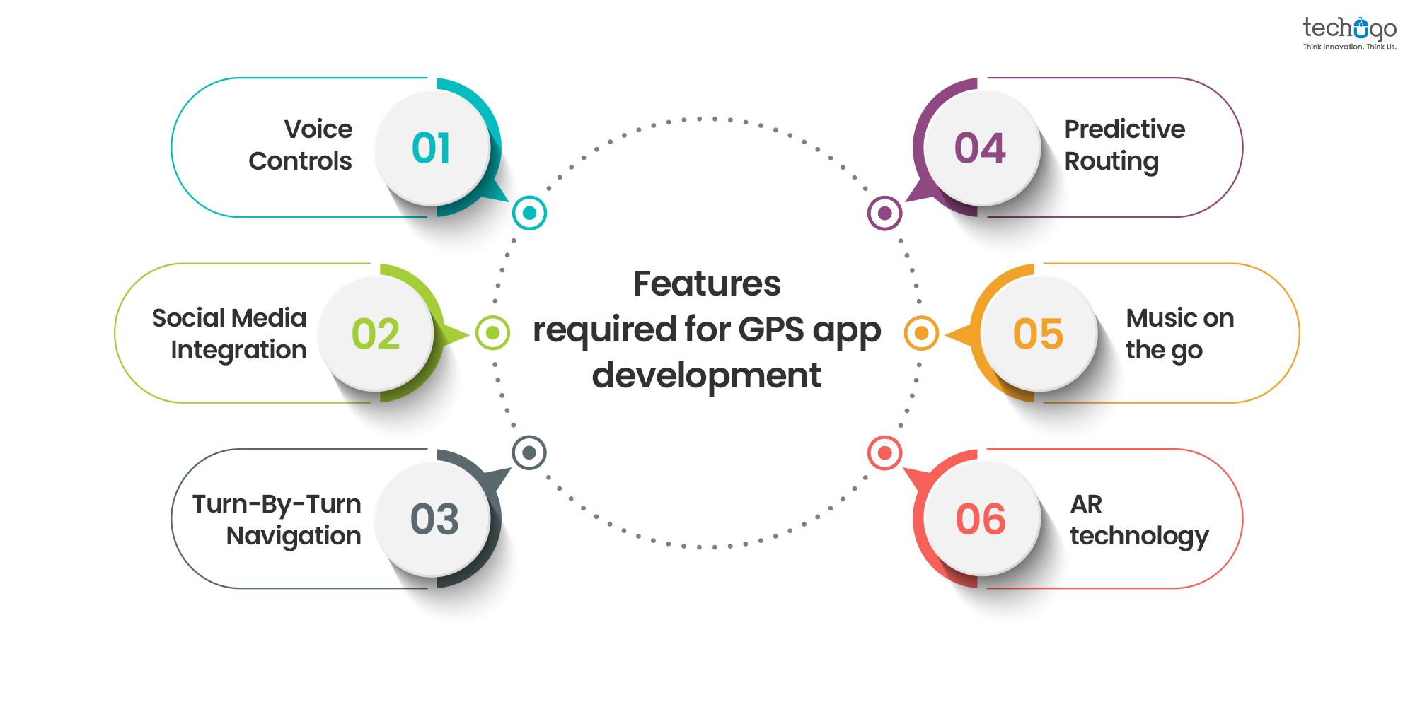 GPS app development