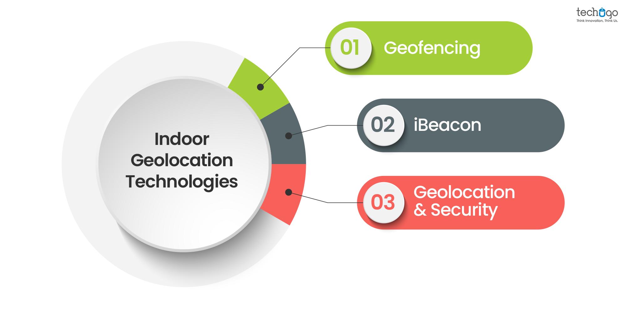 Indoor Geolocation Technologies